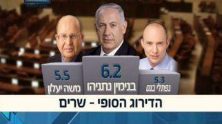 חדשות המגזר, חדשות קורה עכשיו במגזר דירוג ערוץ הכנסת: בנט ושקד בשלישיה הראשונה