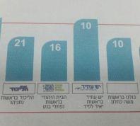 בחירות 2015, חדשות, חדשות פוליטי מדיני מעריב מציג: ככה מעוותים תוצאות של סקר