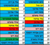 בחירות 2015, חדשות המגזר, חדשות קורה עכשיו במגזר אחרי השיריונים: רשימת הבית היהודי המעודכנת