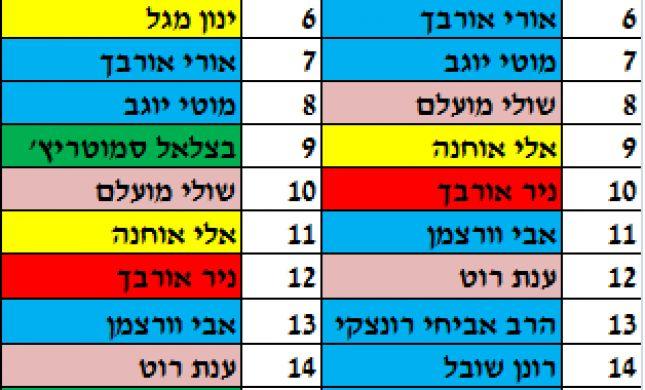 אחרי השיריונים: רשימת הבית היהודי המעודכנת