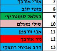 בחירות 2015, חדשות המגזר, חדשות קורה עכשיו במגזר אחרי אוחנה: כך נראית רשימת הבית היהודי