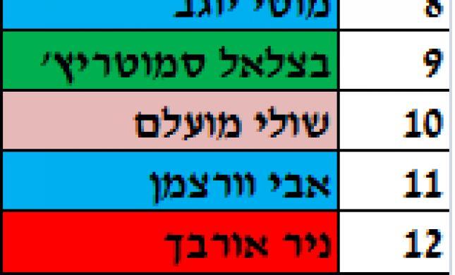 אחרי אוחנה: כך נראית רשימת הבית היהודי