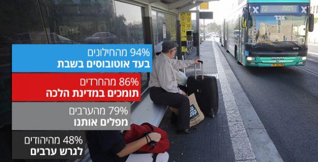 סקר פיו: רוב היהודים תומכים בגירוש הערבים