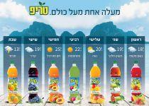 גם בחורף: המשקאות הקלים טריפ – במעלה אחת מעל כולם
