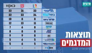 חדשות, חדשות פוליטי מדיני, מבזקים הבחירות לכנסת ה- 22: אלו תוצאות המדגמים