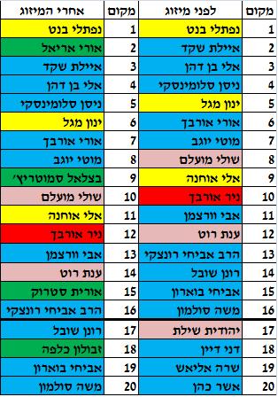 רשימת הבית היהודי אחרי אוחנה ורוט